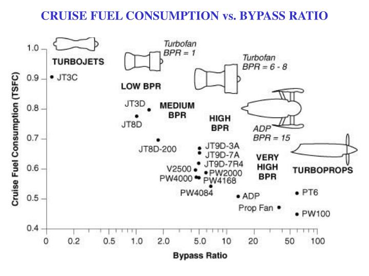 CRUISE FUEL CONSUMPTION vs. BYPASS RATIO