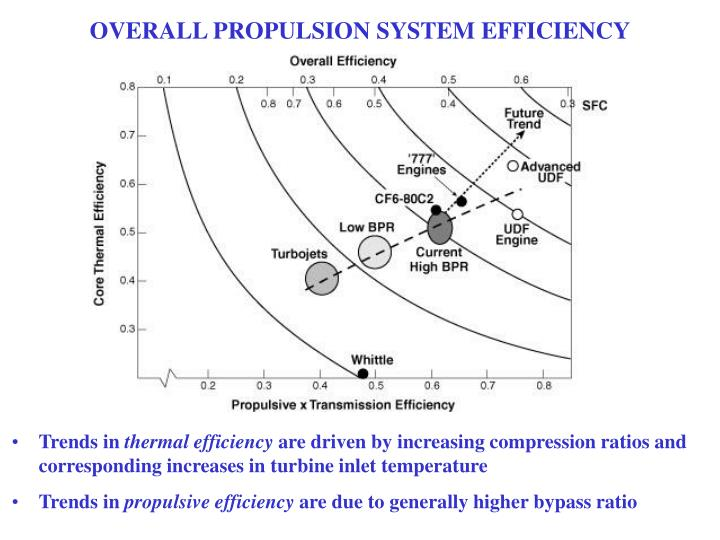OVERALL PROPULSION SYSTEM EFFICIENCY