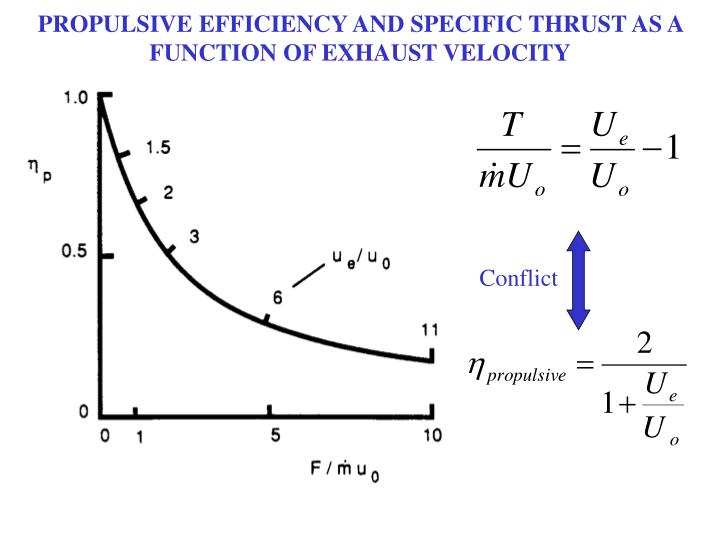 PROPULSIVE EFFICIENCY AND SPECIFIC THRUST AS A FUNCTION OF EXHAUST VELOCITY