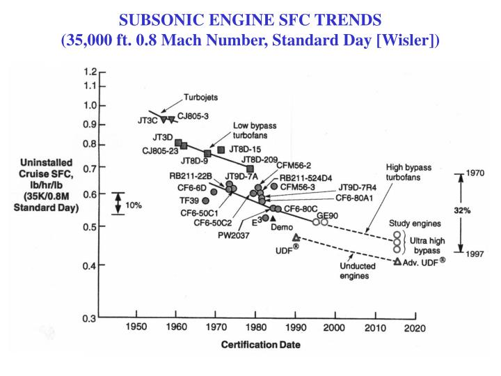 SUBSONIC ENGINE SFC TRENDS