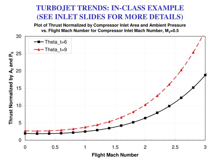 TURBOJET TRENDS: IN-CLASS EXAMPLE