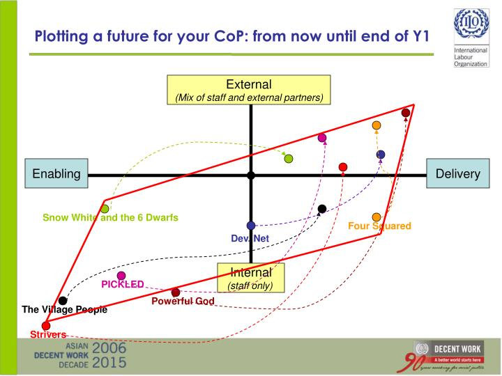 Plotting a future for your CoP: from now until end of Y1