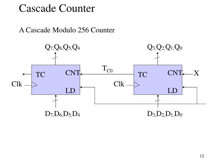 Cascade Counter