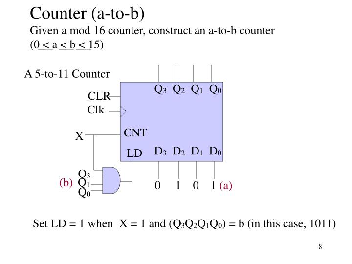 Counter (a-to-b)