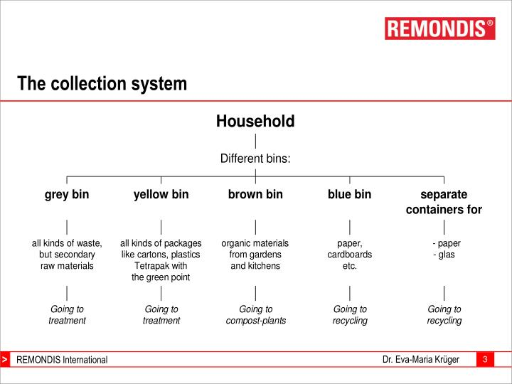 The collection system