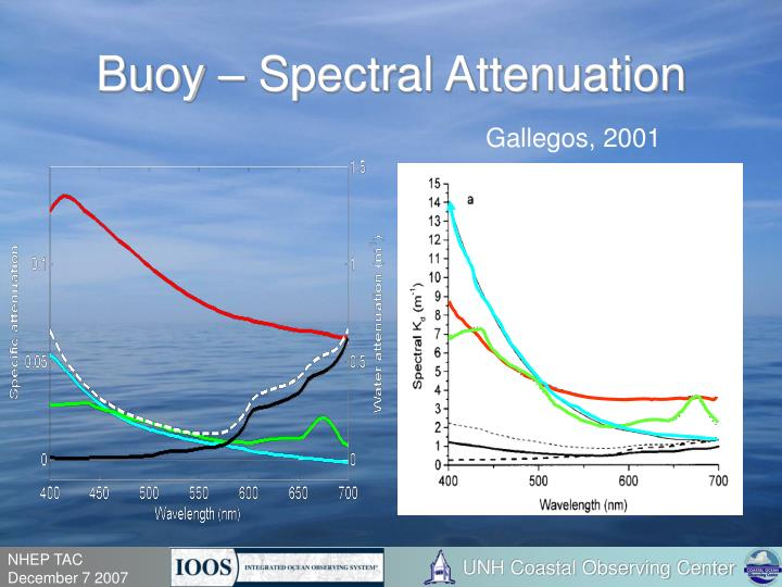 Buoy – Spectral Attenuation