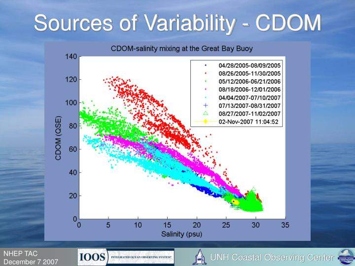 Sources of Variability - CDOM