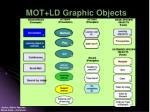 mot ld graphic objects