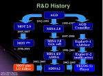 r d history
