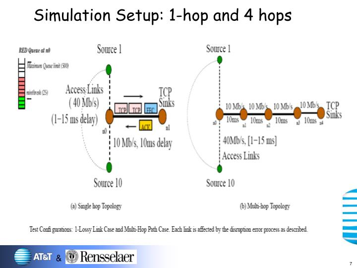 Simulation Setup: 1-hop and 4 hops