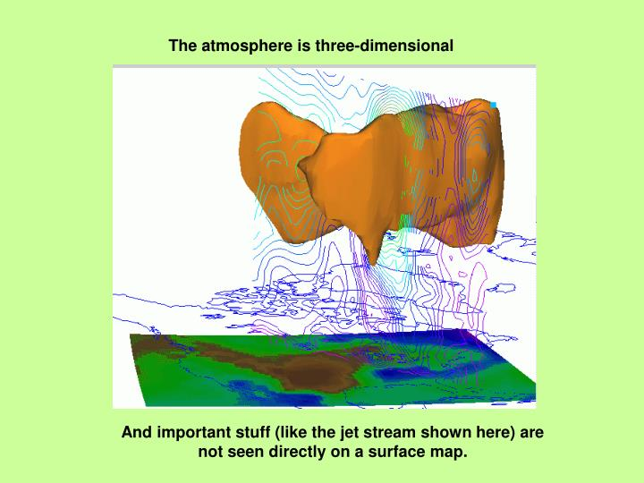 The atmosphere is three-dimensional