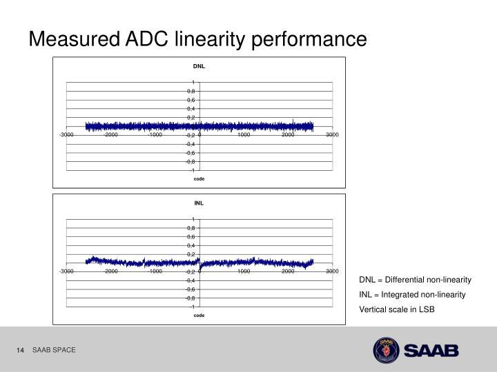 Measured ADC linearity performance