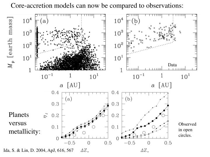 Core-accretion models can now be compared to observations: