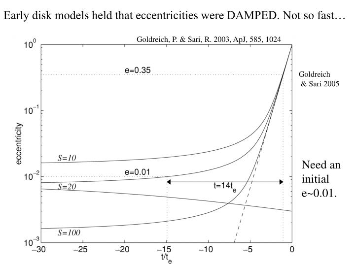 Early disk models held that eccentricities were DAMPED. Not so fast…