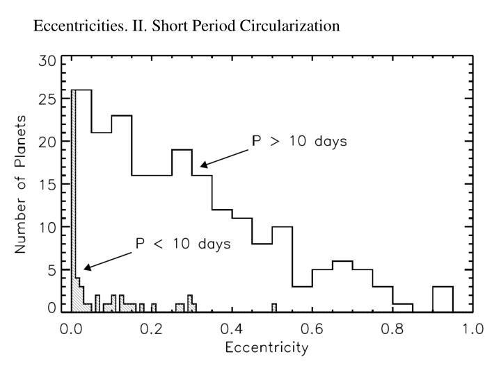 Eccentricities. II. Short Period Circularization