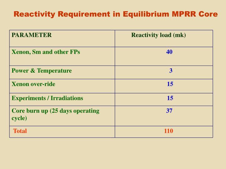 Reactivity Requirement in Equilibrium MPRR Core