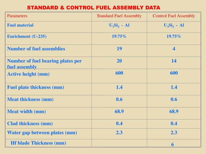 STANDARD & CONTROL FUEL ASSEMBLY DATA