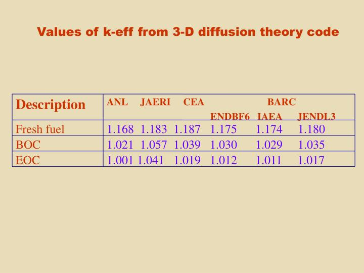 Values of k-eff from 3-D diffusion theory code