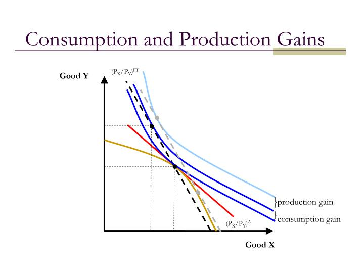 Consumption and Production Gains