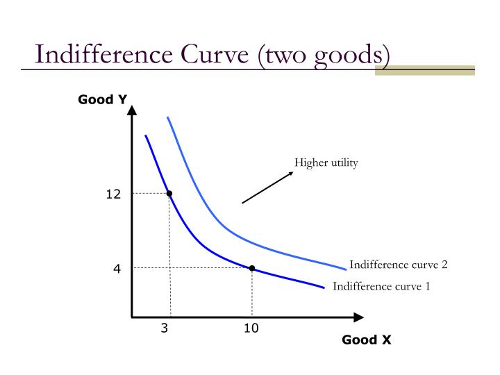 Indifference curve two goods