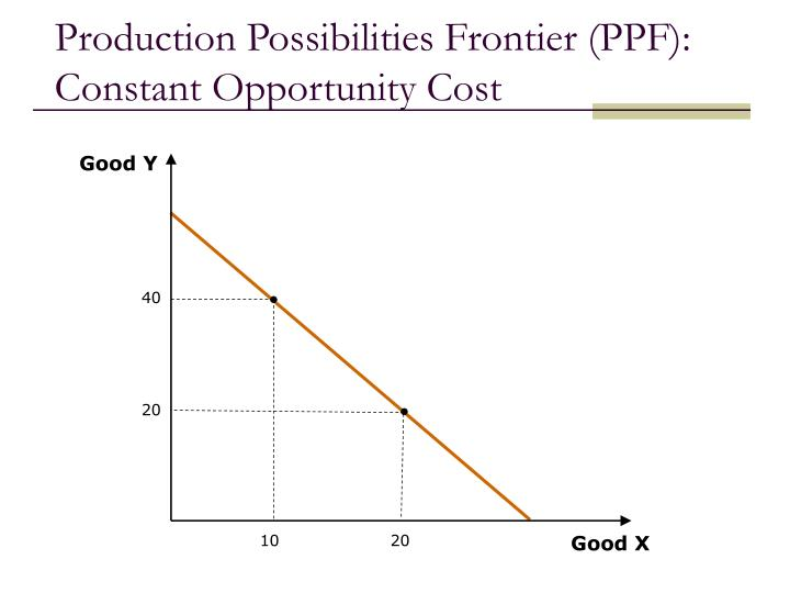 Production Possibilities Frontier (PPF): Constant Opportunity Cost