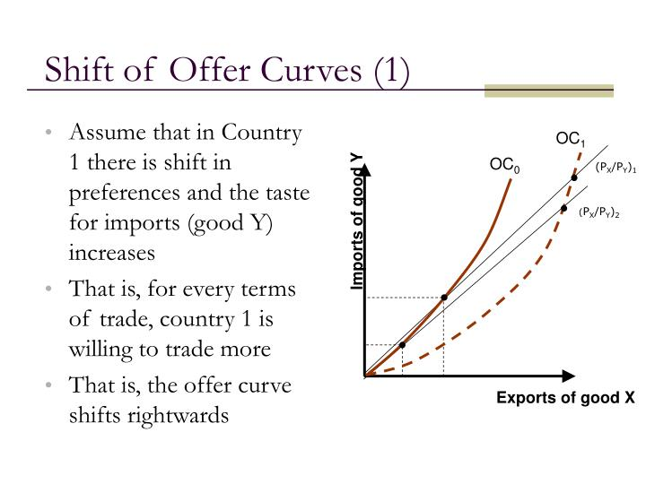 Imports of good Y