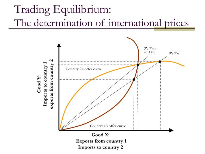 Trading Equilibrium: