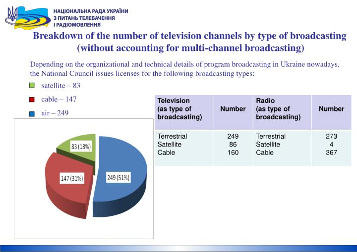 Breakdown of the number of television channels by type of broadcasting