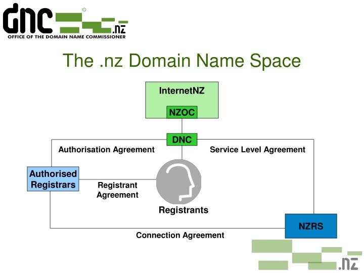 The .nz Domain Name Space