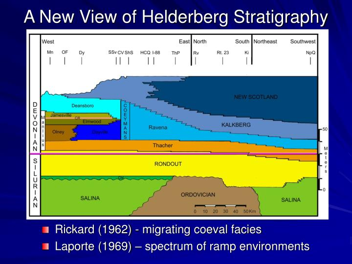 A New View of Helderberg Stratigraphy