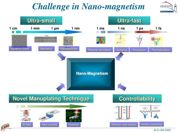 Challenge in nano magnetism