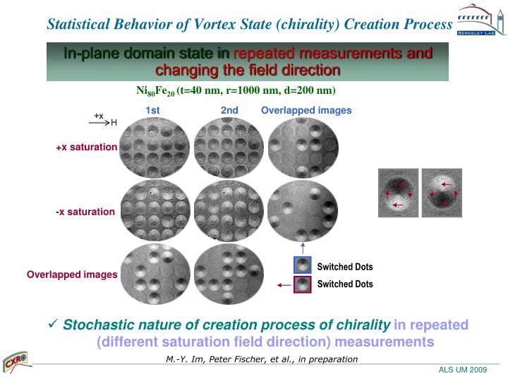 Statistical Behavior of Vortex State (chirality) Creation Process
