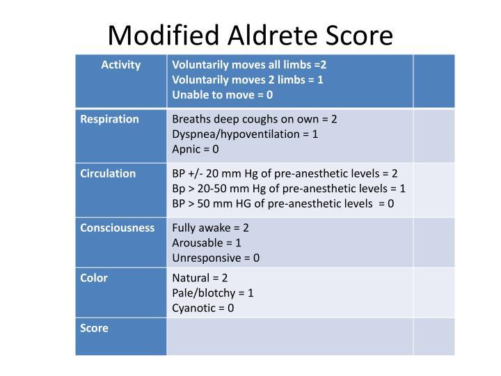 Modified Aldrete Score