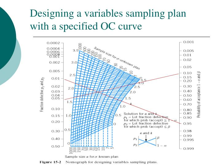 ppt acceptance sampling plans by variables powerpoint presentation id 3208872