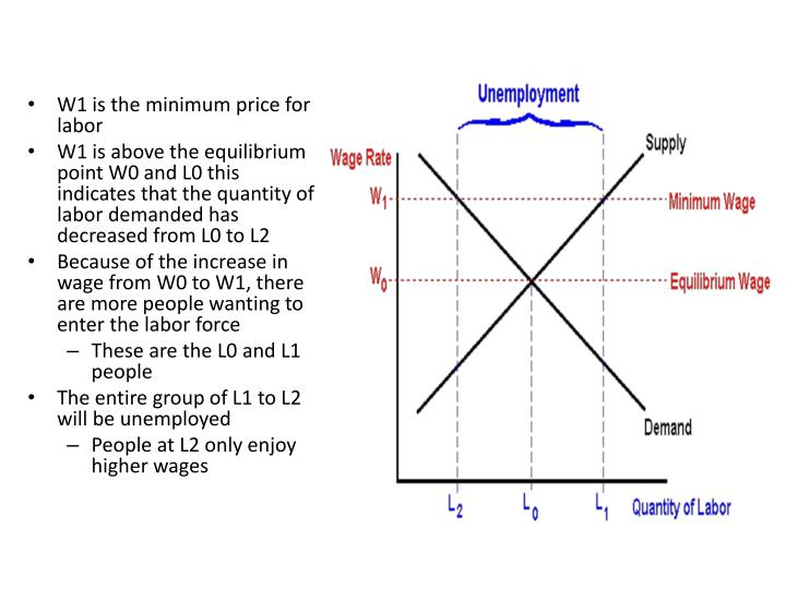 W1 is the minimum price for labor