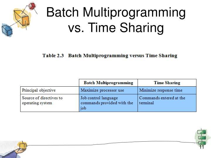 Batch Multiprogramming