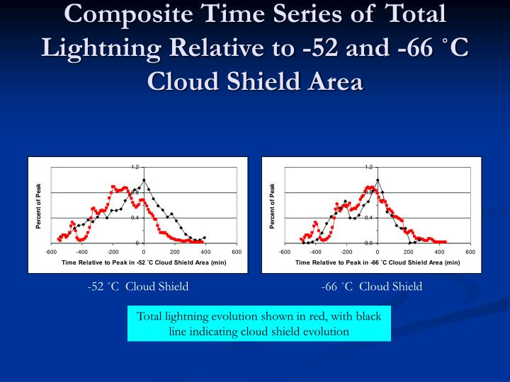 Composite Time Series of Total Lightning Relative to -52 and -66 ˚C  Cloud Shield Area