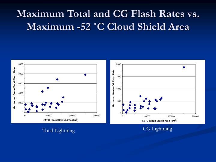 Maximum Total and CG Flash Rates vs. Maximum -52 ˚C Cloud Shield Area