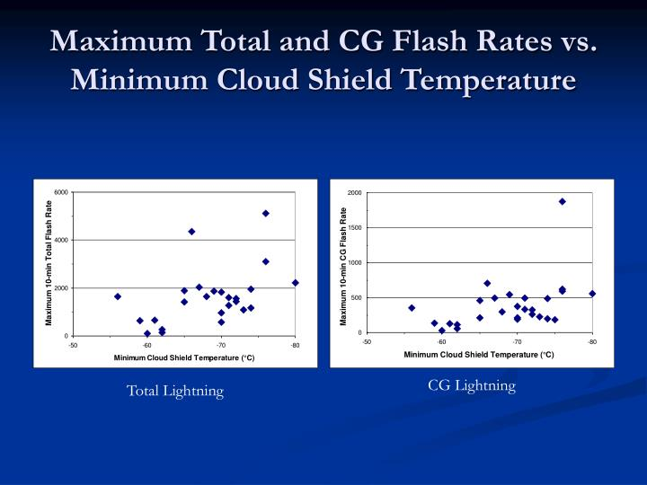 Maximum Total and CG Flash Rates vs. Minimum Cloud Shield Temperature