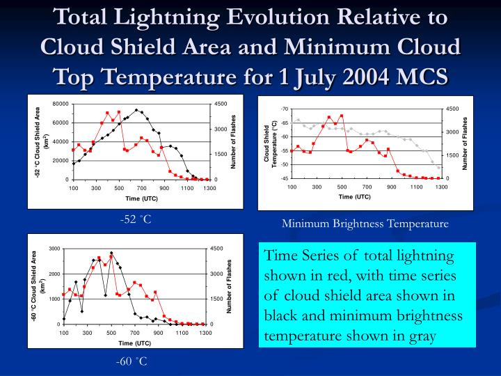 Total Lightning Evolution Relative to Cloud Shield Area and Minimum Cloud Top Temperature for 1 July 2004 MCS