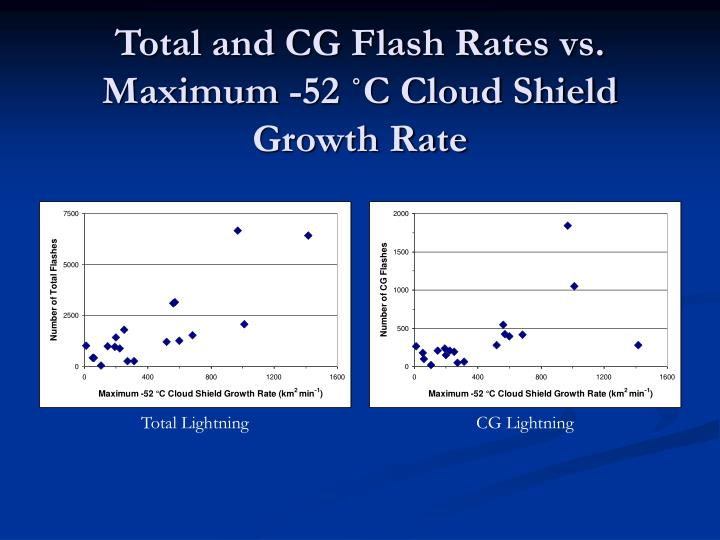 Total and CG Flash Rates vs.