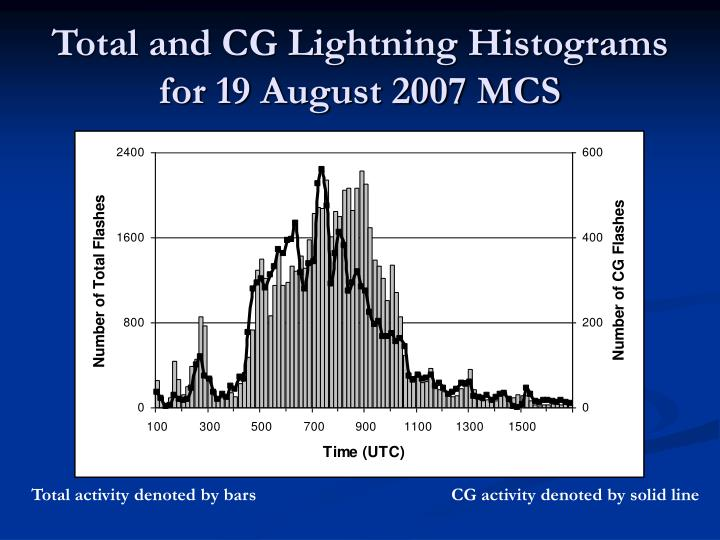 Total and CG Lightning Histograms for 19 August 2007 MCS