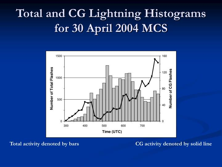 Total and CG Lightning Histograms for 30 April 2004 MCS