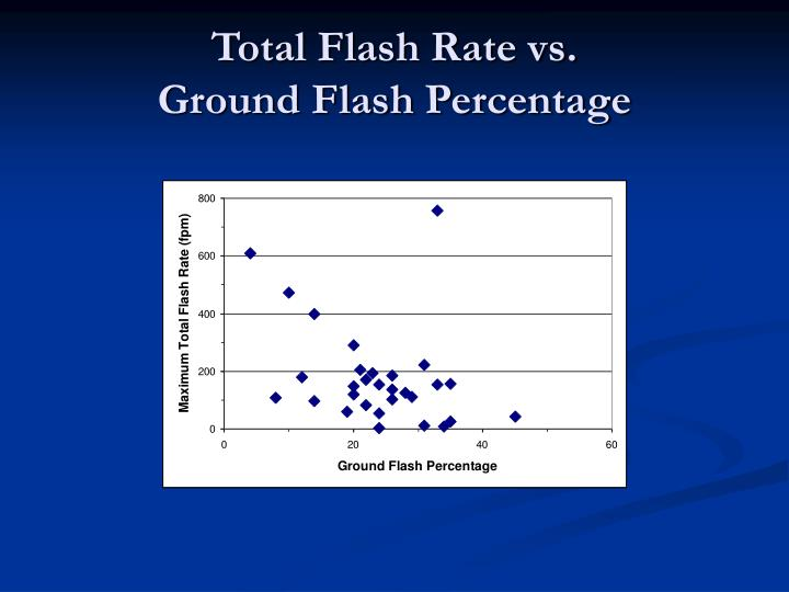 Total Flash Rate vs.