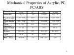 mechanical properties of acrylic pc pc abs