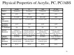 physical properties of acrylic pc pc abs