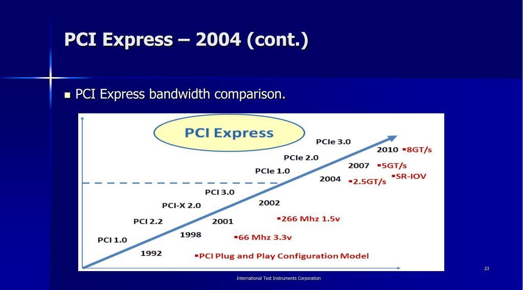 PPT - A history of PC buses PowerPoint Presentation - ID:3209552
