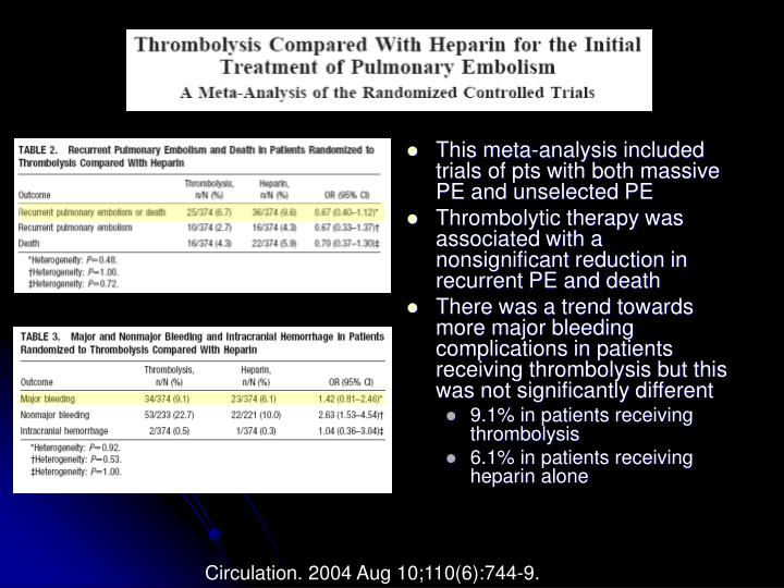 This meta-analysis included trials of pts with both massive PE and unselected PE