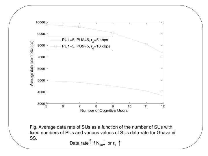 Fig. Average data rate of SUs as a function of the number of SUs with fixed numbers of PUs and various values of SUs data-rate for Ghavami SS.
