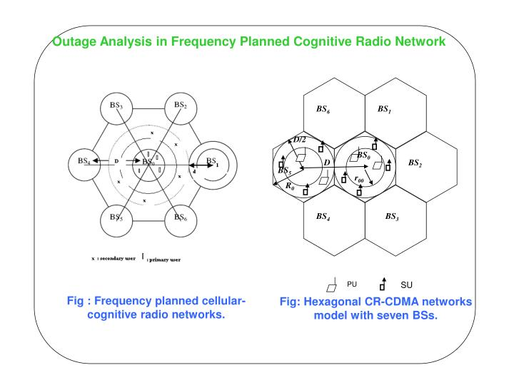 Outage Analysis in Frequency Planned Cognitive Radio Network